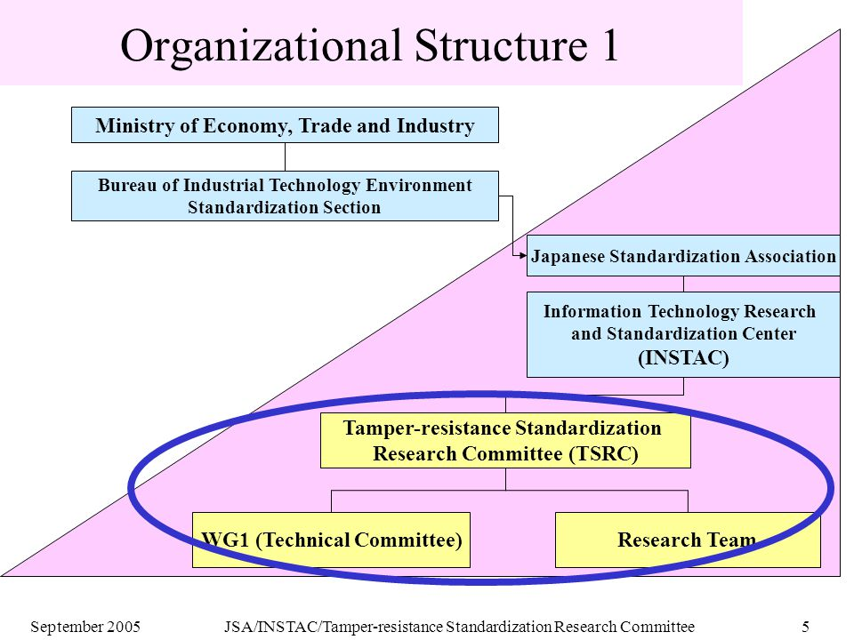 September 2005JSA/INSTAC/Tamper-resistance Standardization Research Committee5 Organizational Structure 1 Bureau of Industrial Technology Environment Standardization Section Japanese Standardization Association Information Technology Research and Standardization Center (INSTAC) Tamper-resistance Standardization Research Committee (TSRC) Research TeamWG1 (Technical Committee) Ministry of Economy, Trade and Industry