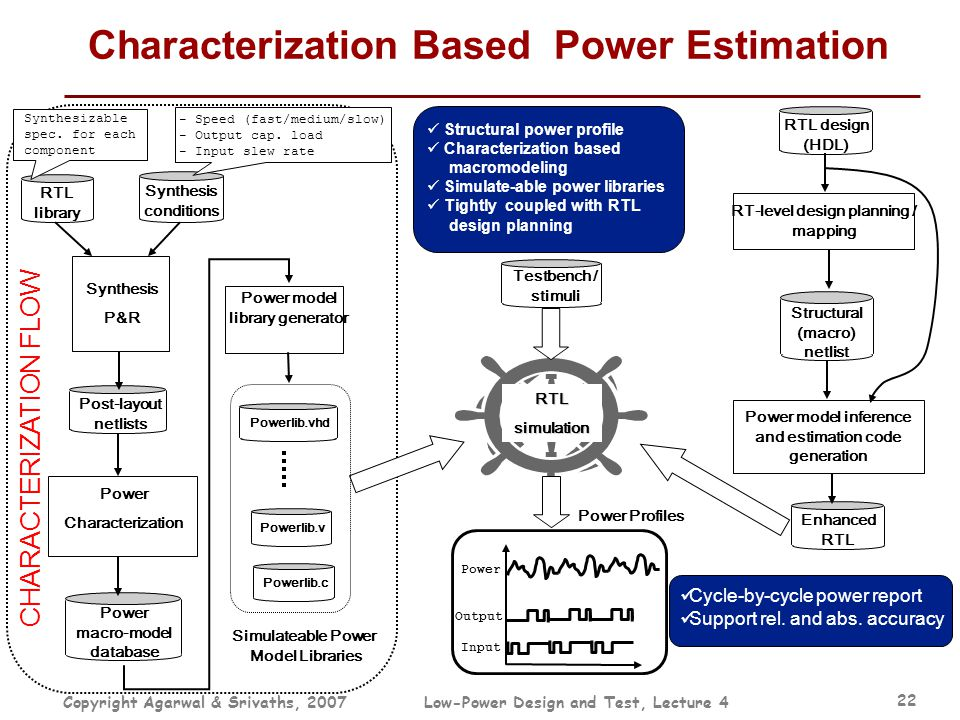 Copyright Agarwal & Srivaths, 2007Low-Power Design and Test, Lecture 4 22 CHARACTERIZATION FLOW Characterization Based Power Estimation RTL library Sy