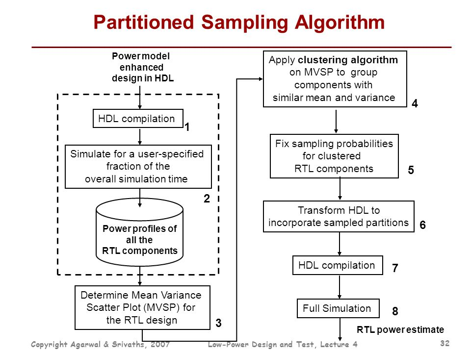 Copyright Agarwal & Srivaths, 2007Low-Power Design and Test, Lecture 4 32 Partitioned Sampling Algorithm HDL compilation Power model enhanced design i