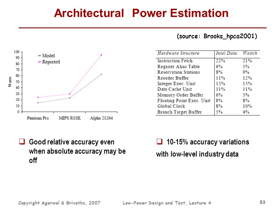 Copyright Agarwal & Srivaths, 2007Low-Power Design and Test, Lecture 4 53 Architectural Power Estimation  10-15% accuracy variations with low-level i