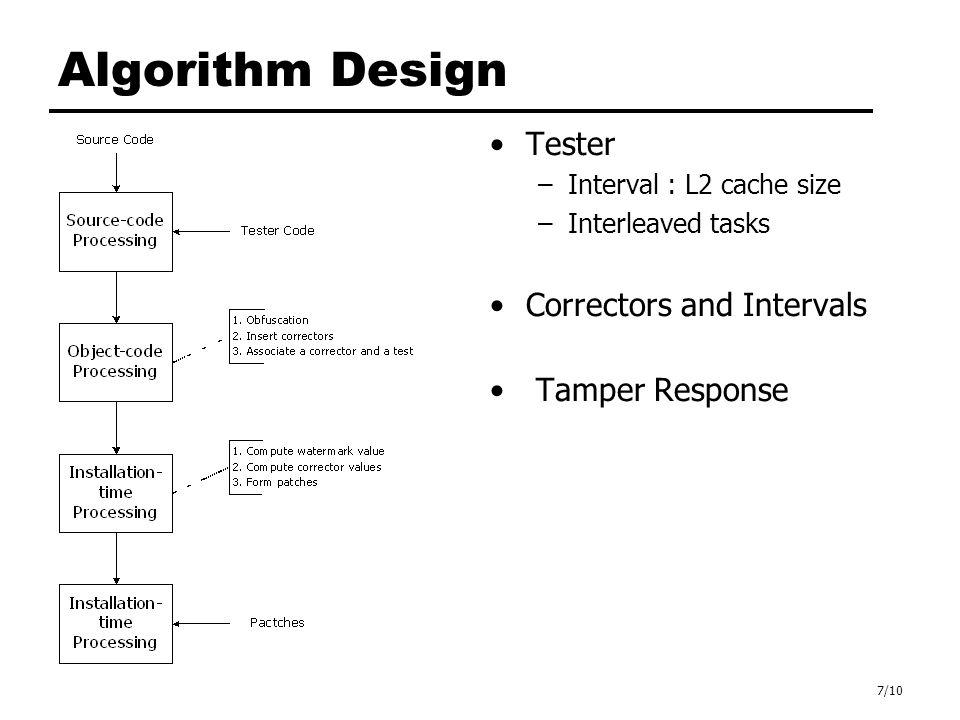 7/10 Algorithm Design Tester –Interval : L2 cache size –Interleaved tasks Correctors and Intervals Tamper Response