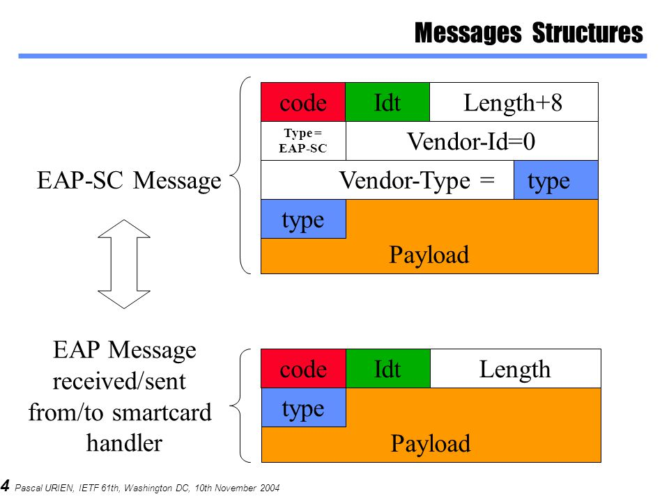 4 Pascal URIEN, IETF 61th, Washington DC, 10th November 2004 Payload Messages Structures codeIdtLength Vendor-Type = type IdtLength+8 Type = EAP-SC Vendor-Id=0 Payload type code type EAP-SC Message EAP Message received/sent from/to smartcard handler