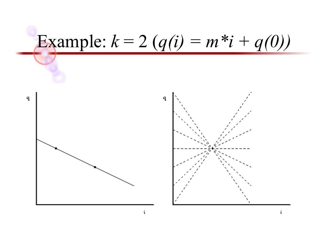 Example: k = 2 (q(i) = m*i + q(0))
