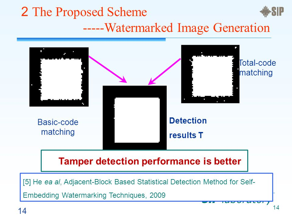 14 SIP laboratory Basic-code matching Total-code matching Detection results T Tamper detection performance is better [5] He ea al, Adjacent-Block Based Statistical Detection Method for Self- Embedding Watermarking Techniques, 2009 2 The Proposed Scheme -----Watermarked Image Generation