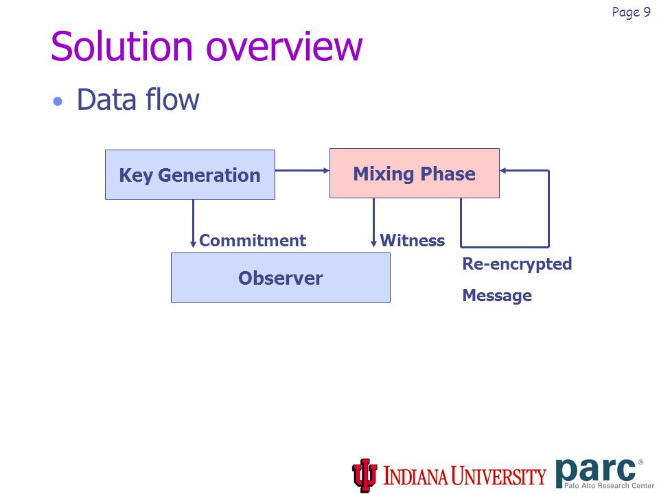 Page 9 Solution overview Data flow Key Generation Mixing Phase Observer Commitment Witness Re-encrypted Message