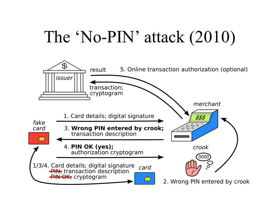 The 'No-PIN' attack (2010)