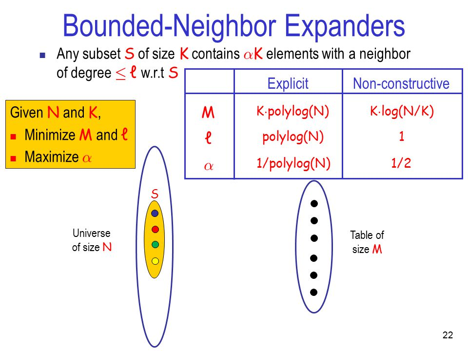 Bounded-Neighbor Expanders Any subset S of size K contains ® K elements with a neighbor of degree · ℓ w.r.t S Universe of size N S Table of size M Explicit M ℓ K  polylog(N) polylog(N) K  log(N/K) 1 Non-constructive ® 1/21/polylog(N) Given N and K, Minimize M and ℓ Maximize ® 22
