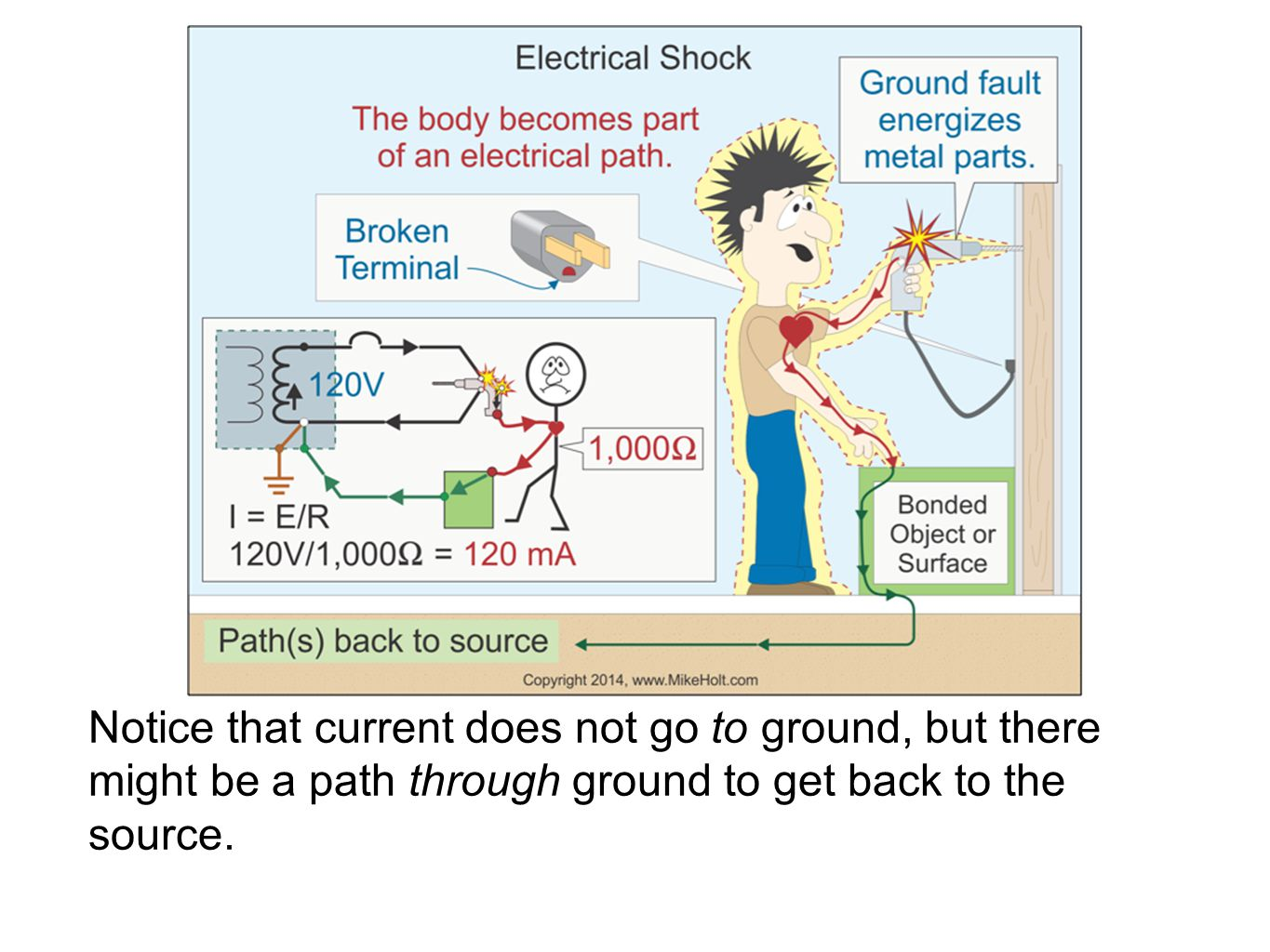 Notice that current does not go to ground, but there might be a path through ground to get back to the source.