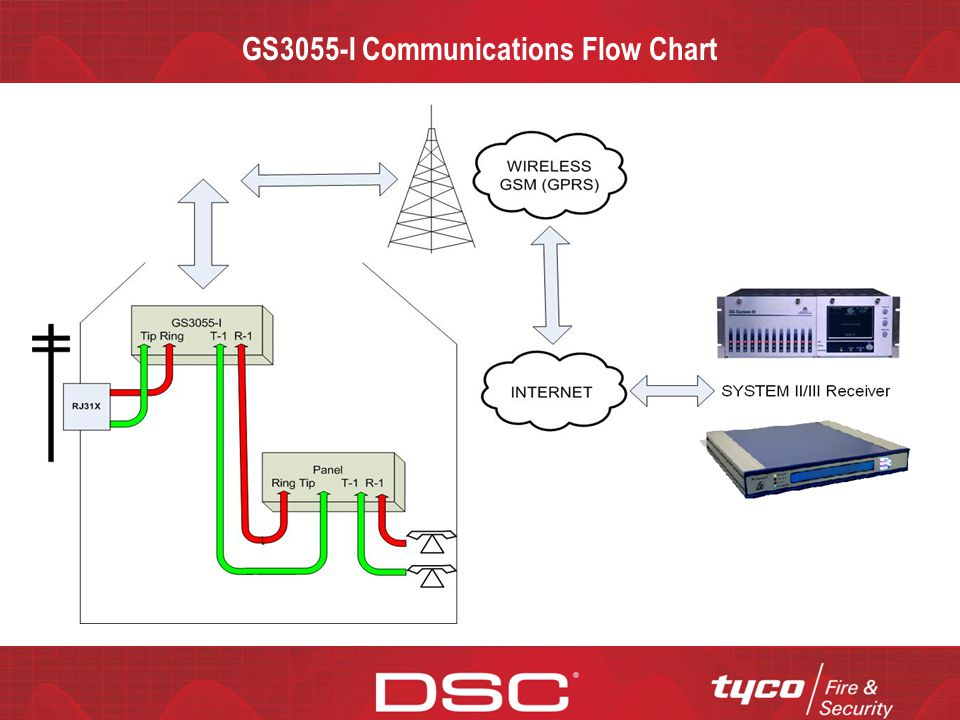 CONFIDENTIAL GS3055-I Communications Flow Chart