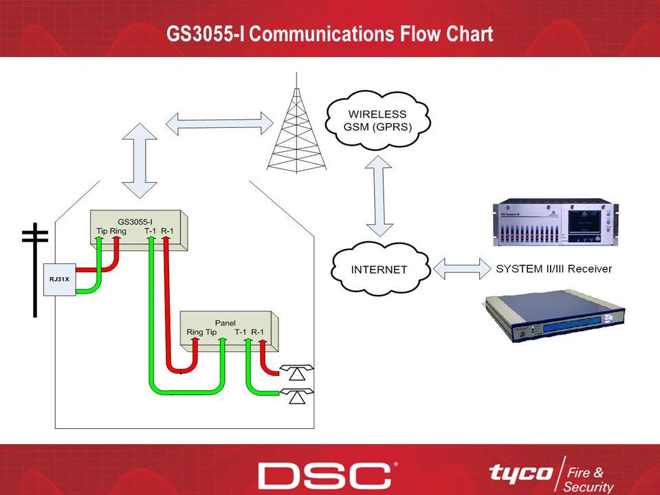 CONFIDENTIAL GS3055-I Questions?