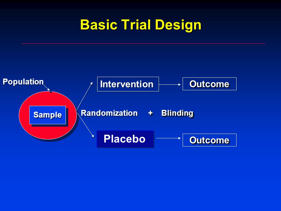 Basic Trial Design Population Sample Intervention Randomization OutcomeOutcome ControlControl OutcomeOutcome + Blinding Placebo