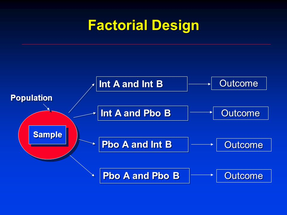 Factorial Design Population Sample Int A and Int B Int A and Pbo B Pbo A and Int B Pbo A and Pbo B Outcome