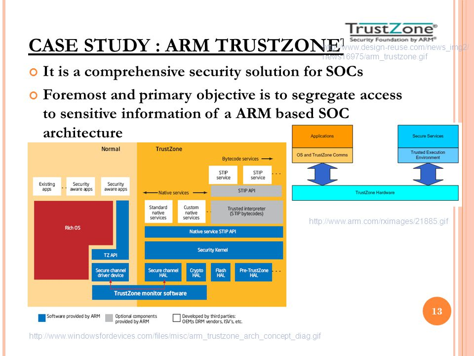It is a comprehensive security solution for SOCs Foremost and primary objective is to segregate access to sensitive information of a ARM based SOC architecture CASE STUDY : ARM TRUSTZONE™ 13 http://www.windowsfordevices.com/files/misc/arm_trustzone_arch_concept_diag.gif http://www.arm.com/rximages/21885.gif http://www.design-reuse.com/news_img2/ news16975/arm_trustzone.gif