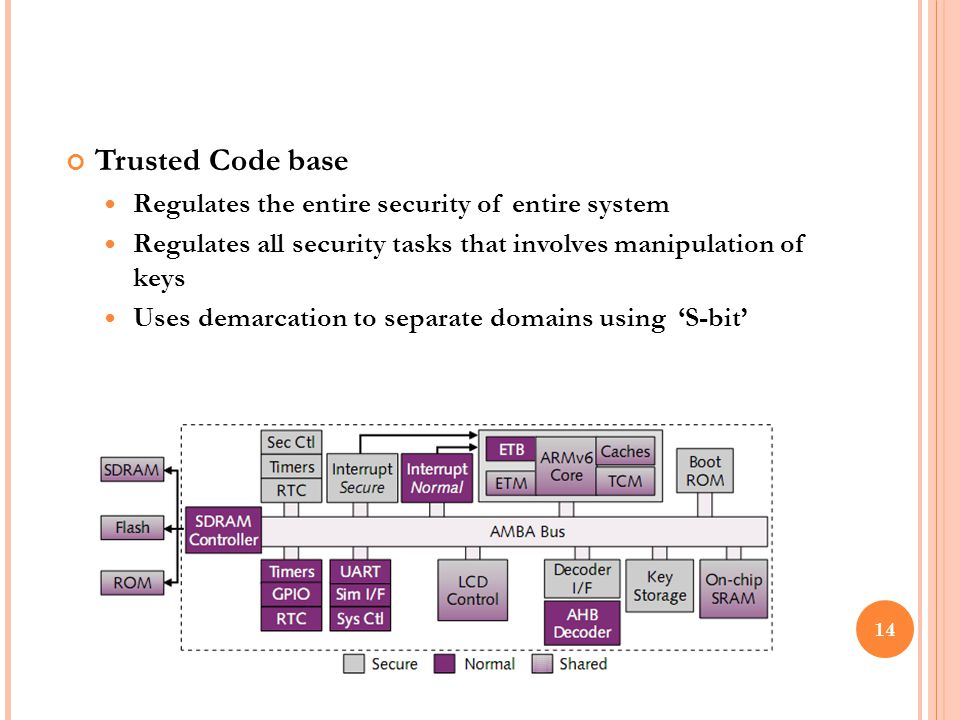 Trusted Code base Regulates the entire security of entire system Regulates all security tasks that involves manipulation of keys Uses demarcation to separate domains using 'S-bit' 14