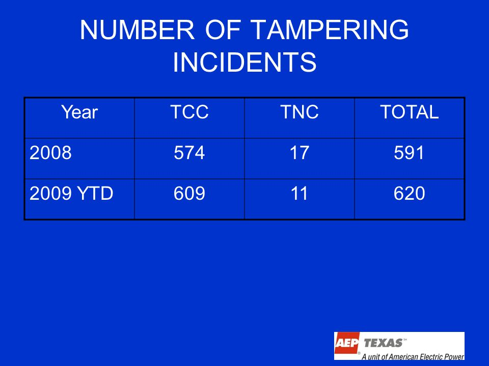 NUMBER OF TAMPERING INCIDENTS YearTCCTNCTOTAL 200857417591 2009 YTD60911620