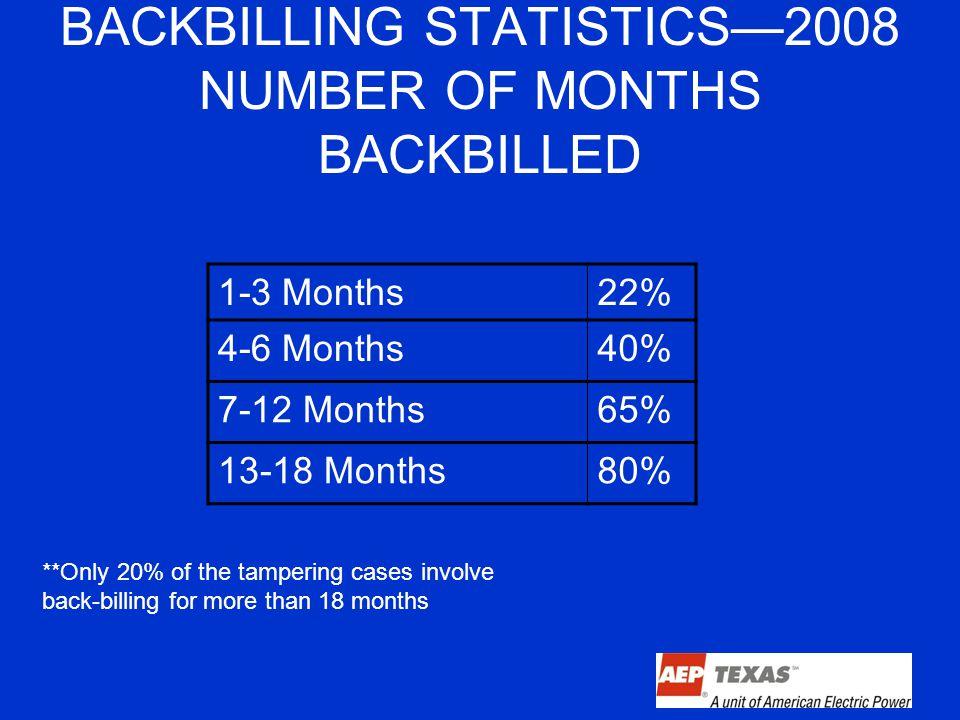 BACKBILLING STATISTICS—2008 NUMBER OF MONTHS BACKBILLED 1-3 Months22% 4-6 Months40% 7-12 Months65% 13-18 Months80% **Only 20% of the tampering cases involve back-billing for more than 18 months