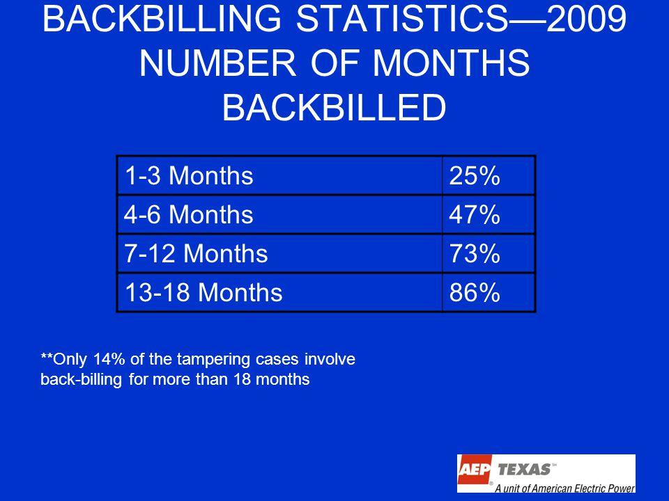 BACKBILLING STATISTICS—2009 NUMBER OF MONTHS BACKBILLED 1-3 Months25% 4-6 Months47% 7-12 Months73% 13-18 Months86% **Only 14% of the tampering cases involve back-billing for more than 18 months