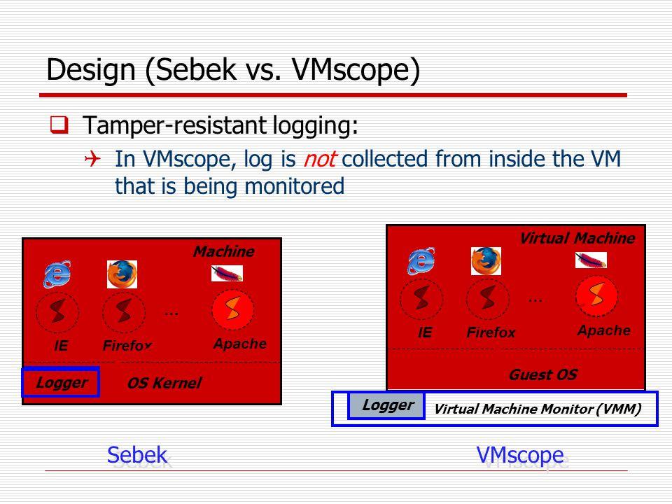 Apache FirefoxIE Guest OS Virtual Machine … Design (Sebek vs.