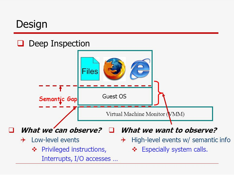 Design  Deep Inspection  What we can observe.