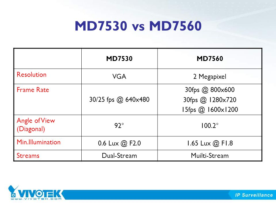 MD7530 vs MD7560 MD7530MD7560 Resolution VGA2 Megapixel Frame Rate 30/25 fps @ 640x480 30fps @ 800x600 30fps @ 1280x720 15fps @ 1600x1200 Angle of Vie