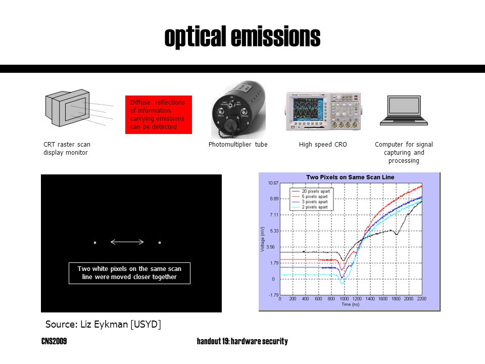 CNS2009handout 19: hardware security Computer for signal capturing and processing CRT raster scan display monitor Diffuse reflections of information carrying emissions can be detected Two white pixels on the same scan line were moved closer together optical emissions High speed CROPhotomultiplier tube Source: Liz Eykman [USYD]