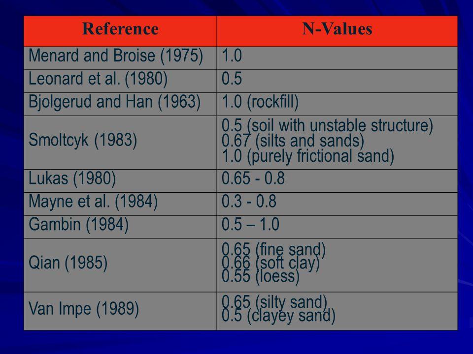 ReferenceN-Values Menard and Broise (1975)1.0 Leonard et al. (1980)0.5 Bjolgerud and Han (1963)1.0 (rockfill) Smoltcyk (1983) 0.5 (soil with unstable
