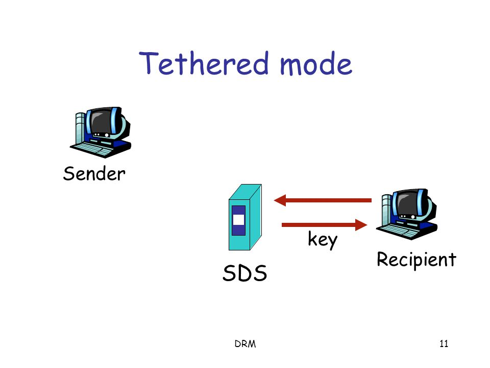 DRM10 Protecting a document SDS Recipient Sender encrypt persistent protection