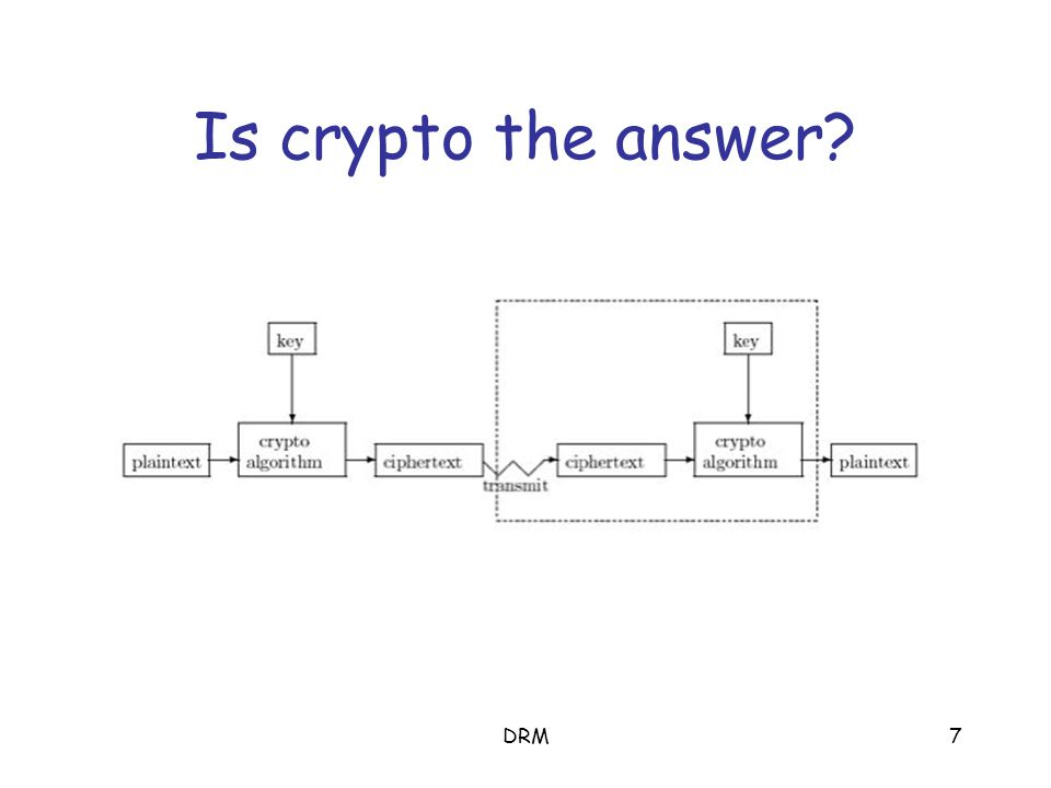 DRM7 Is crypto the answer?