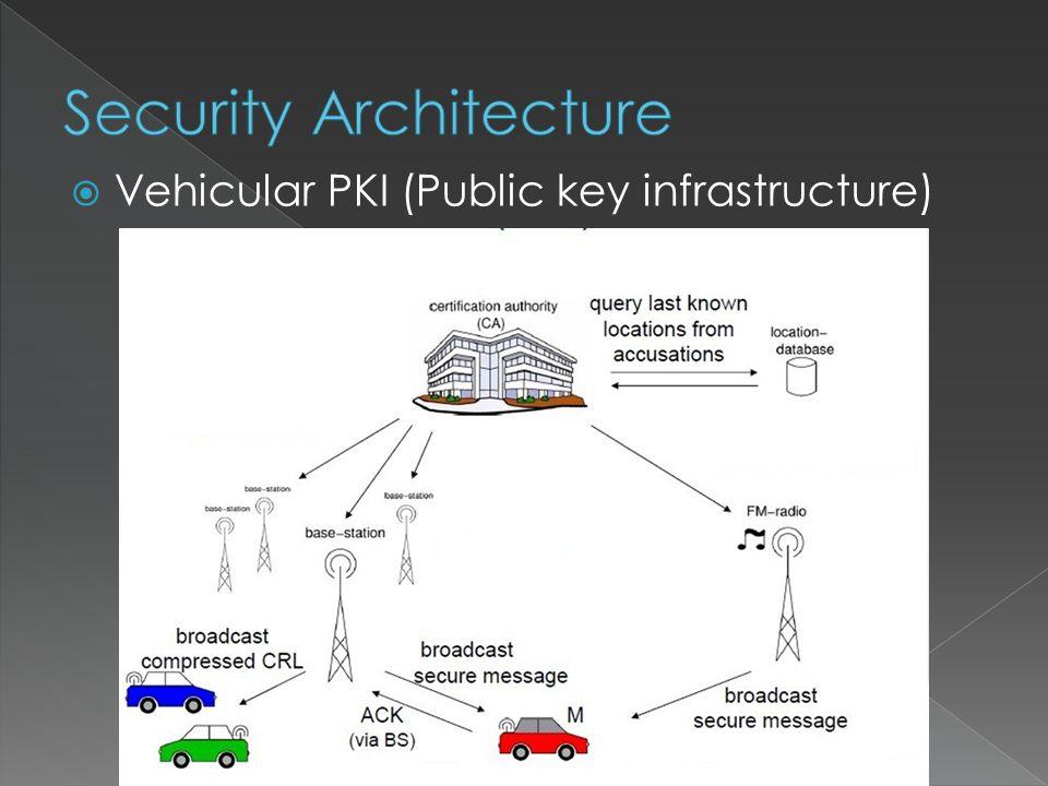 Vehicular PKI (Public key infrastructure)