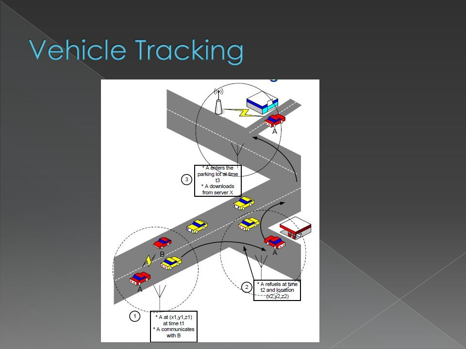  Time sensitivity Vehicles move at a fast rate.