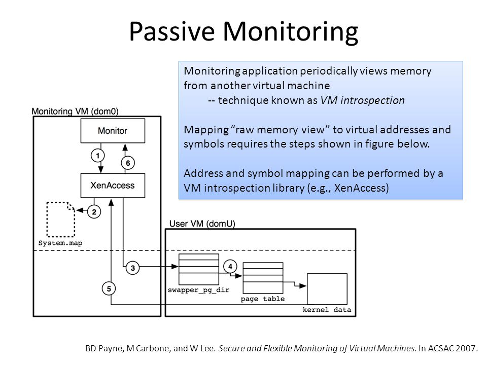Passive Monitoring Monitoring application periodically views memory from another virtual machine -- technique known as VM introspection Mapping raw memory view to virtual addresses and symbols requires the steps shown in figure below.