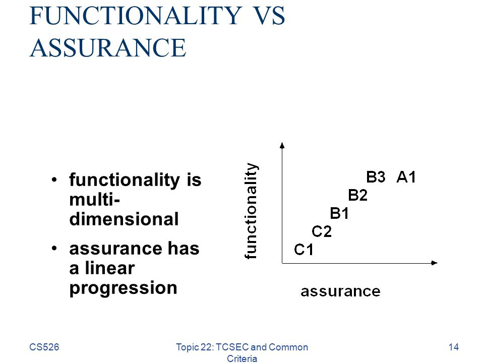 CS526Topic 22: TCSEC and Common Criteria 14 functionality is multi- dimensional assurance has a linear progression FUNCTIONALITY VS ASSURANCE