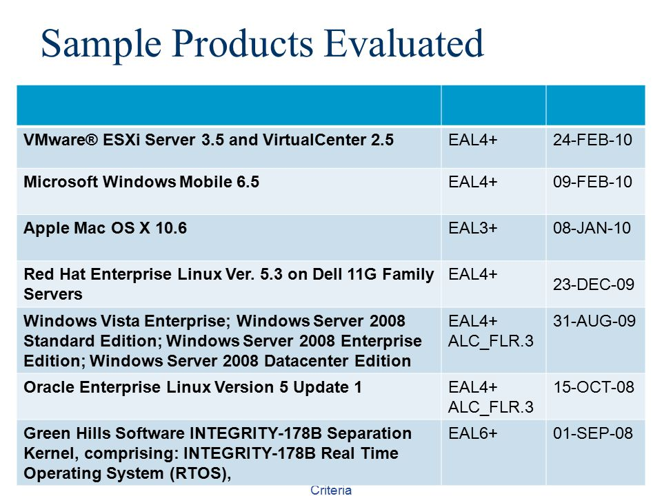 Sample Products Evaluated CS526Topic 22: TCSEC and Common Criteria 16 VMware® ESXi Server 3.5 and VirtualCenter 2.5EAL4+24-FEB-10 Microsoft Windows Mobile 6.5EAL4+09-FEB-10 Apple Mac OS X 10.6EAL3+08-JAN-10 Red Hat Enterprise Linux Ver.
