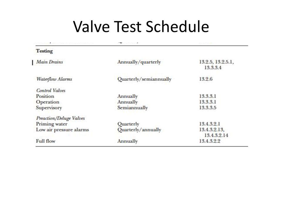 Valve Test Schedule