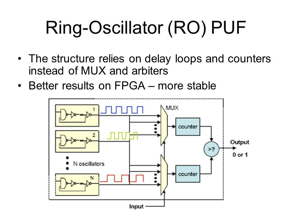 Ring-Oscillator (RO) PUF The structure relies on delay loops and counters instead of MUX and arbiters Better results on FPGA – more stable