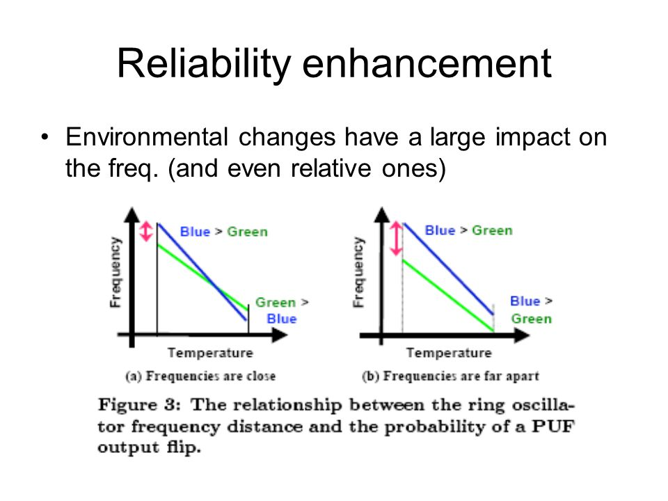 Reliability enhancement Environmental changes have a large impact on the freq. (and even relative ones)
