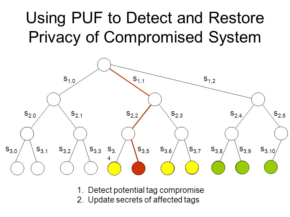 s 2,4 s 1,2 s 3,9 s 2,5 s 3,10 s 3,8 Using PUF to Detect and Restore Privacy of Compromised System 1.Detect potential tag compromise 2.Update secrets