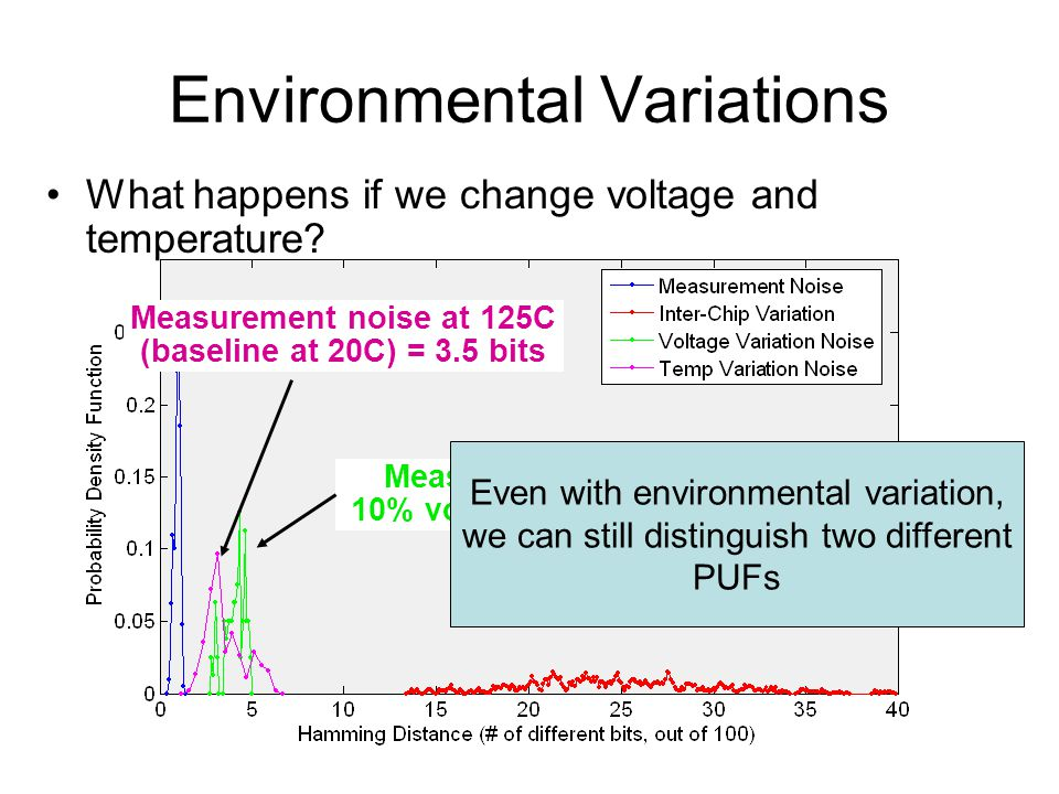 Environmental Variations What happens if we change voltage and temperature? Measurement noise at 125C (baseline at 20C) = 3.5 bits Measurement noise w