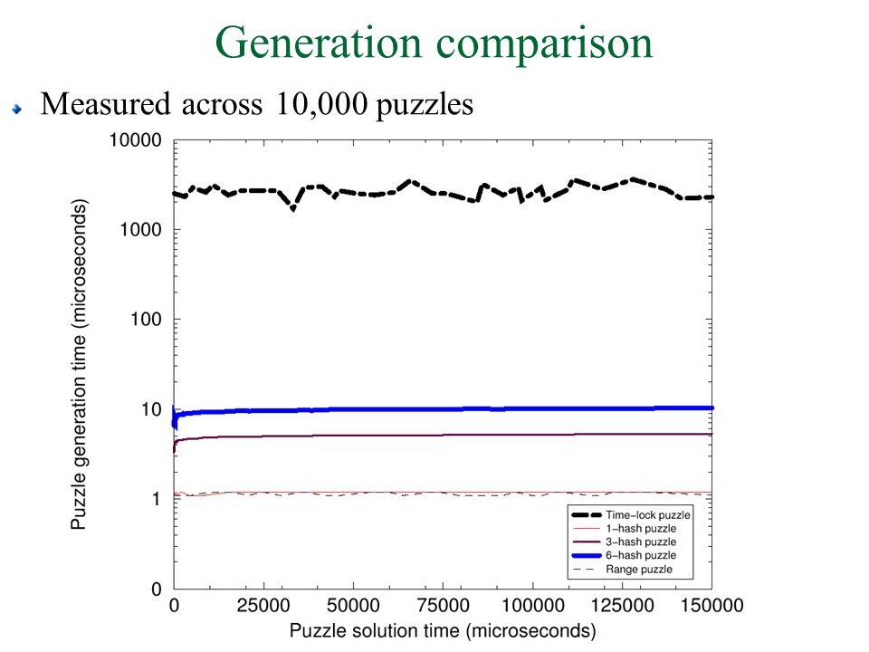 Generation comparison Measured across 10,000 puzzles
