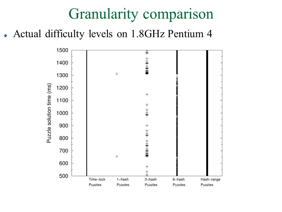 Granularity comparison Actual difficulty levels on 1.8GHz Pentium 4