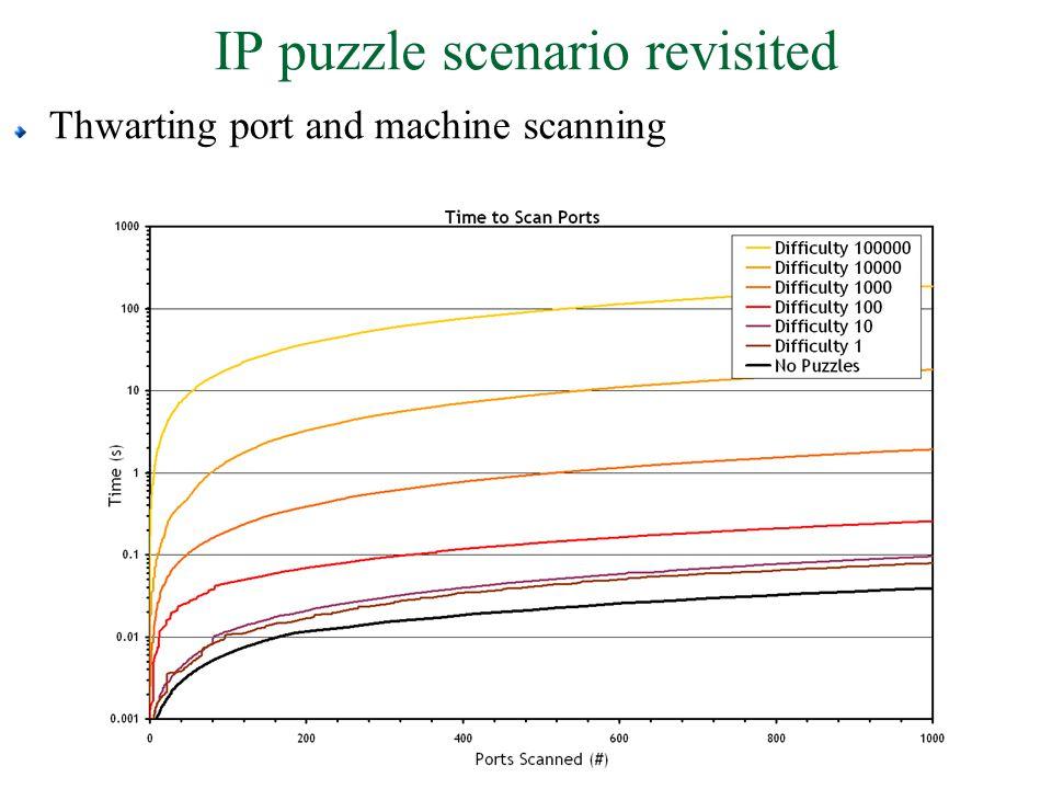 IP puzzle scenario revisited Thwarting port and machine scanning