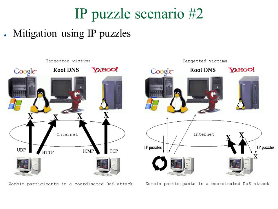 IP puzzle scenario #2 Mitigation using IP puzzles