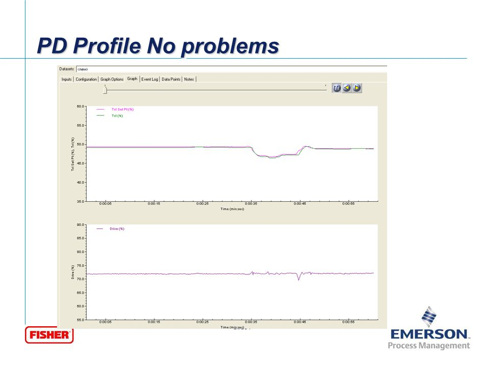 [File Name or Event] Emerson Confidential 27-Jun-01, Slide 8 Slide 8 PD Profile Test Showing Early Wear