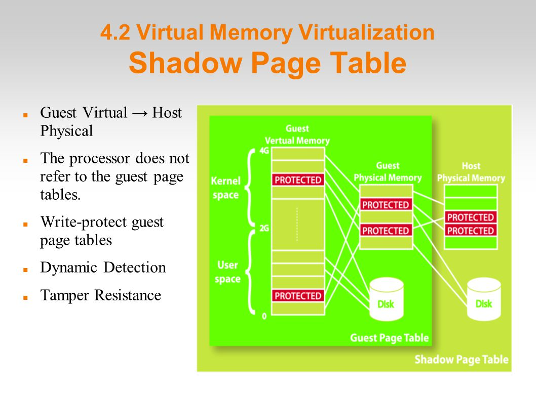 4.2 Virtual Memory Virtualization Shadow Page Table Guest Virtual → Host Physical The processor does not refer to the guest page tables.