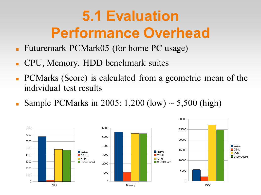 5.1 Evaluation Performance Overhead Futuremark PCMark05 (for home PC usage)‏ CPU, Memory, HDD benchmark suites PCMarks (Score) is calculated from a geometric mean of the individual test results Sample PCMarks in 2005: 1,200 (low) ~ 5,500 (high)