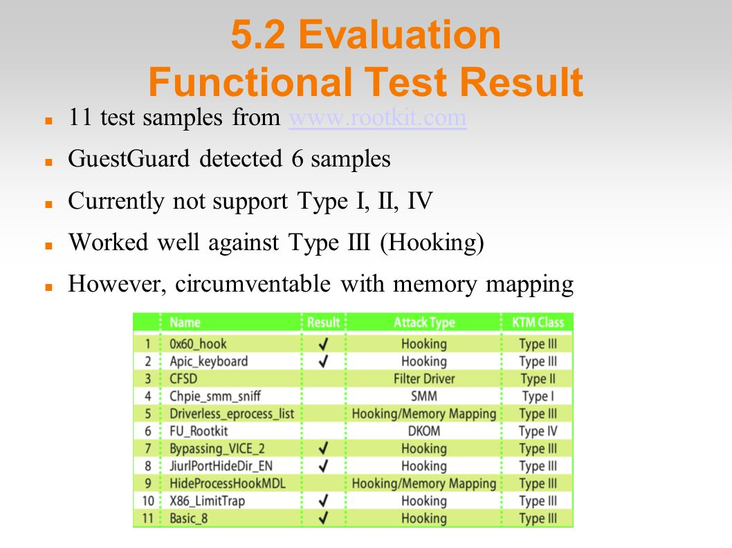 5.2 Evaluation Functional Test Result 11 test samples from www.rootkit.comwww.rootkit.com GuestGuard detected 6 samples Currently not support Type I, II, IV Worked well against Type III (Hooking)‏ However, circumventable with memory mapping