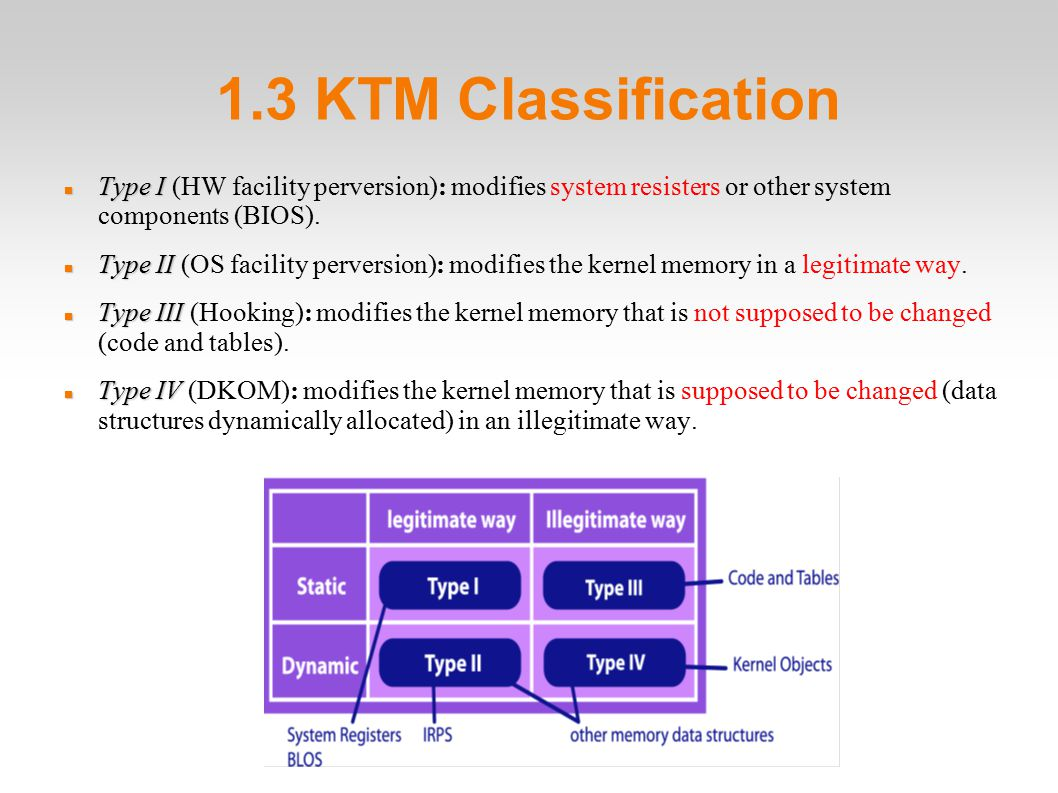 1.3 KTM Classification Type I Type I (HW facility perversion): modifies system resisters or other system components (BIOS).