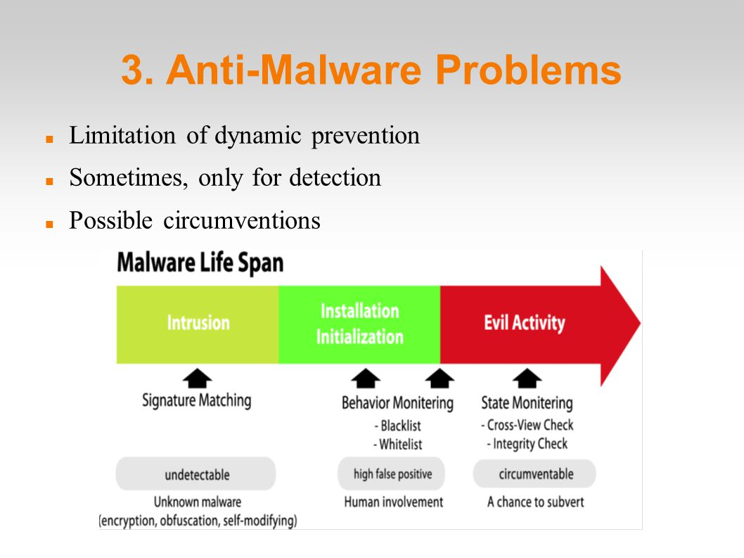 3. Anti-Malware Problems Limitation of dynamic prevention Sometimes, only for detection Possible circumventions