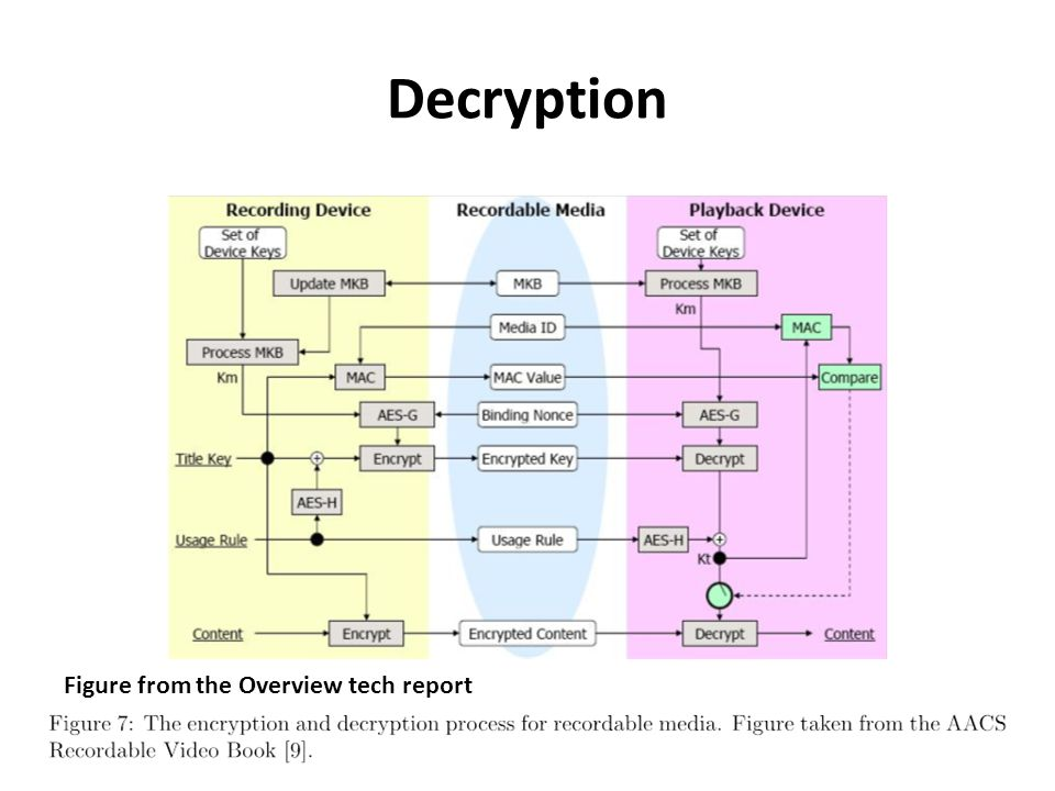 Decryption Figure from the Overview tech report