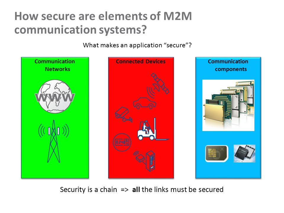How secure are elements of M2M communication systems.